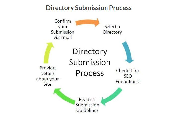 101+ Free Directory Submission Sites for High Quality